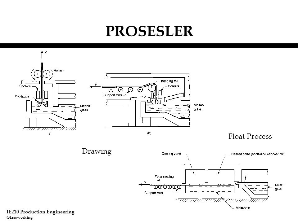 PROSESLER Float Process Drawing