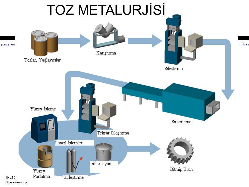 TOZ METALURJİSİ Toz Metalurjisi