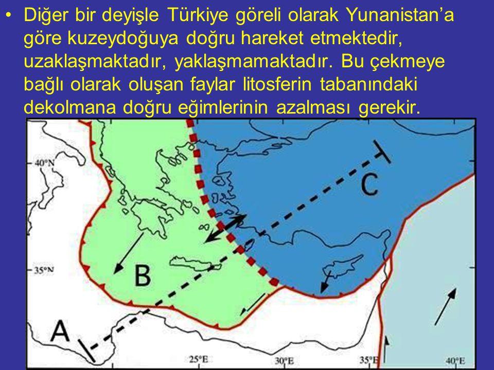 Diğer bir deyişle Türkiye göreli olarak Yunanistan'a göre kuzeydoğuya doğru hareket etmektedir, uzaklaşmaktadır, yaklaşmamaktadır. Bu çekmeye bağlı olarak oluşan faylar litosferin tabanındaki dekolmana doğru eğimlerinin azalması gerekir.