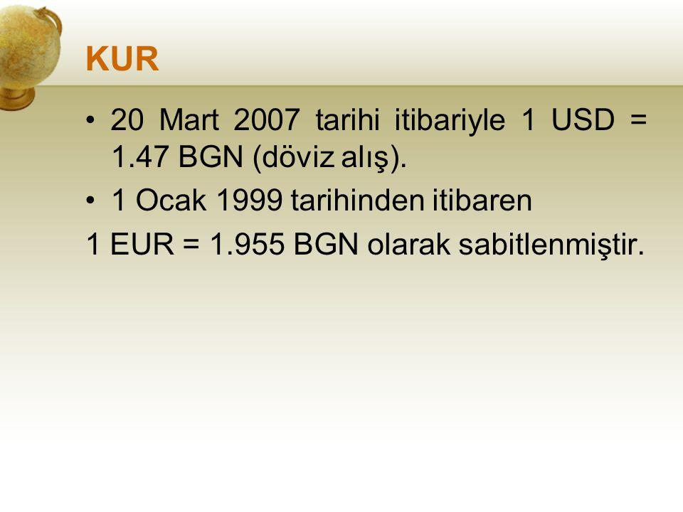 KUR 20 Mart 2007 tarihi itibariyle 1 USD = 1.47 BGN (döviz alış).