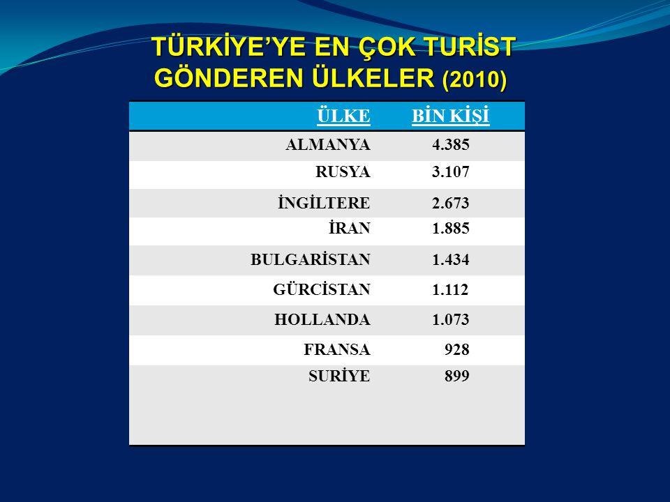 TÜRKİYE'YE EN ÇOK TURİST