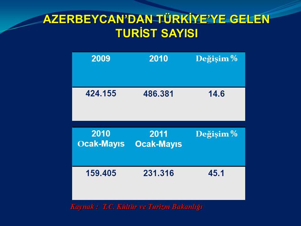 AZERBEYCAN'DAN TÜRKİYE'YE GELEN TURİST SAYISI