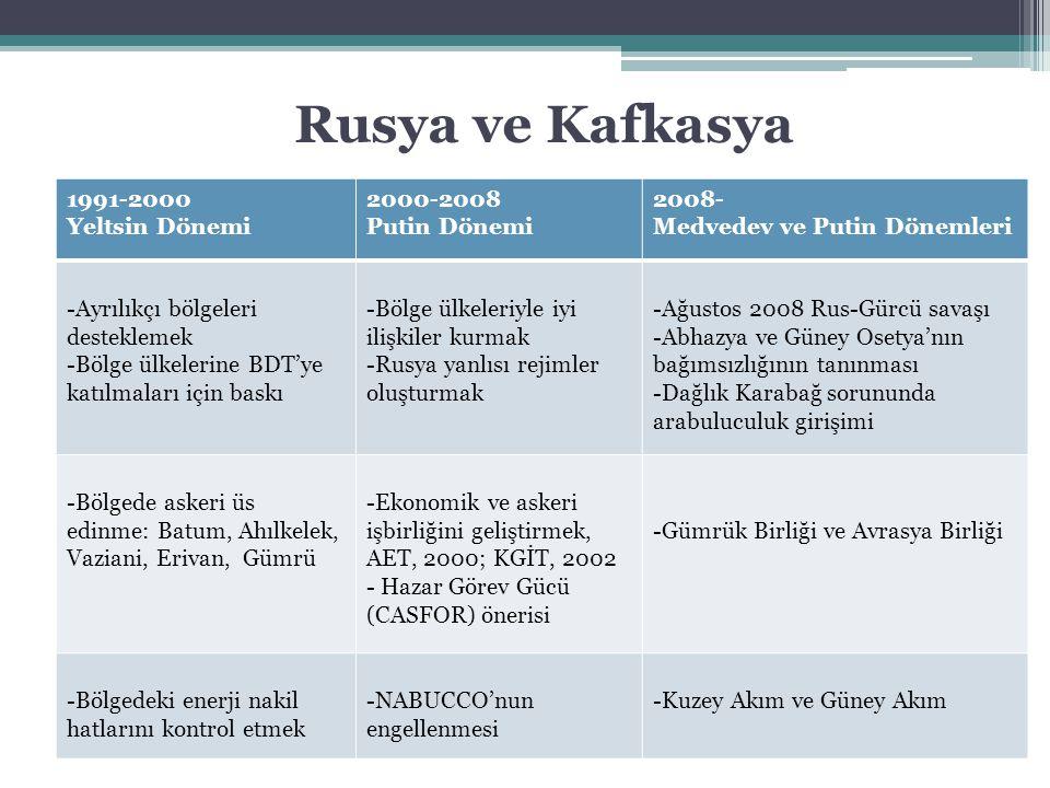 Rusya ve Kafkasya 1991-2000 Yeltsin Dönemi 2000-2008 Putin Dönemi