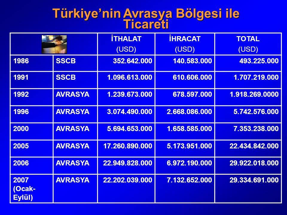 Türkiye'nin Avrasya Bölgesi ile Ticareti