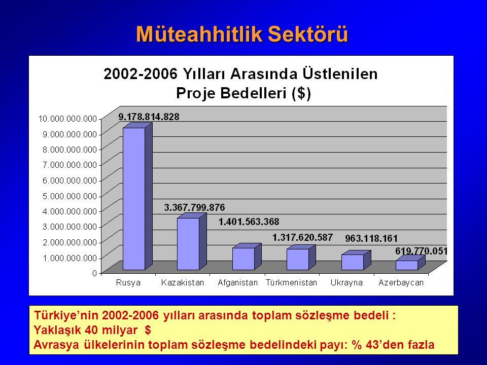 Müteahhitlik Sektörü Türkiye'nin 2002-2006 yılları arasında toplam sözleşme bedeli : Yaklaşık 40 milyar $