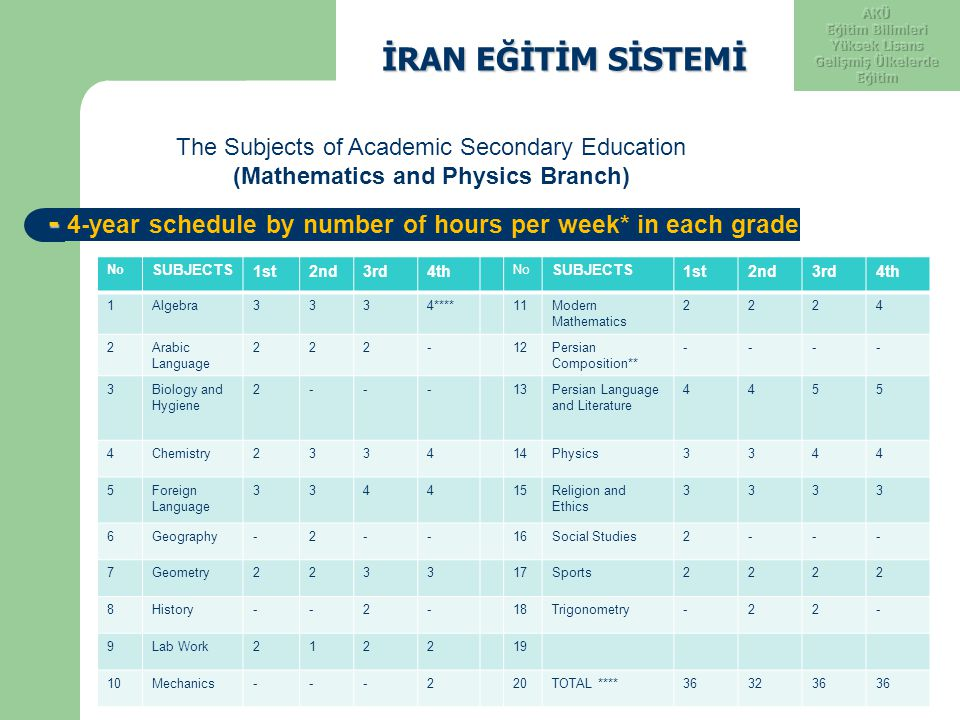 İRAN EĞİTİM SİSTEMİ AKÜ. Eğitim Bilimleri Yüksek Lisans. Gelişmiş Ülkelerde Eğitim. The Subjects of Academic Secondary Education.