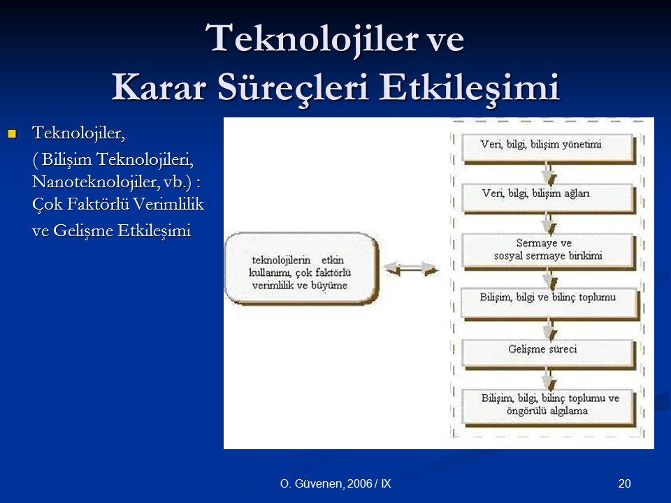 Teknolojiler ve Karar Süreçleri Etkileşimi