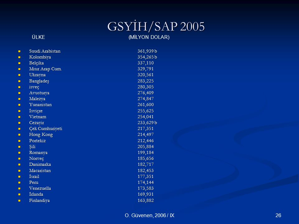 GSYİH/SAP 2005 ÜLKE (MİLYON DOLAR) Suudi Arabistan 361,939 b