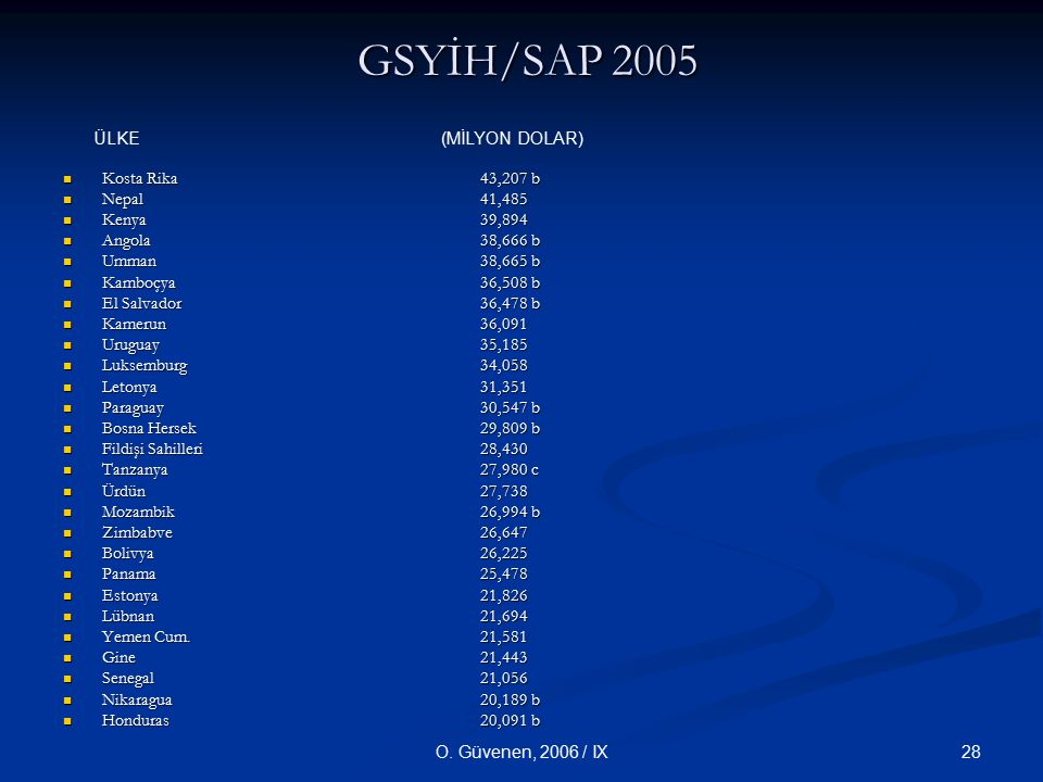 GSYİH/SAP 2005 ÜLKE (MİLYON DOLAR) Kosta Rika 43,207 b Nepal 41,485
