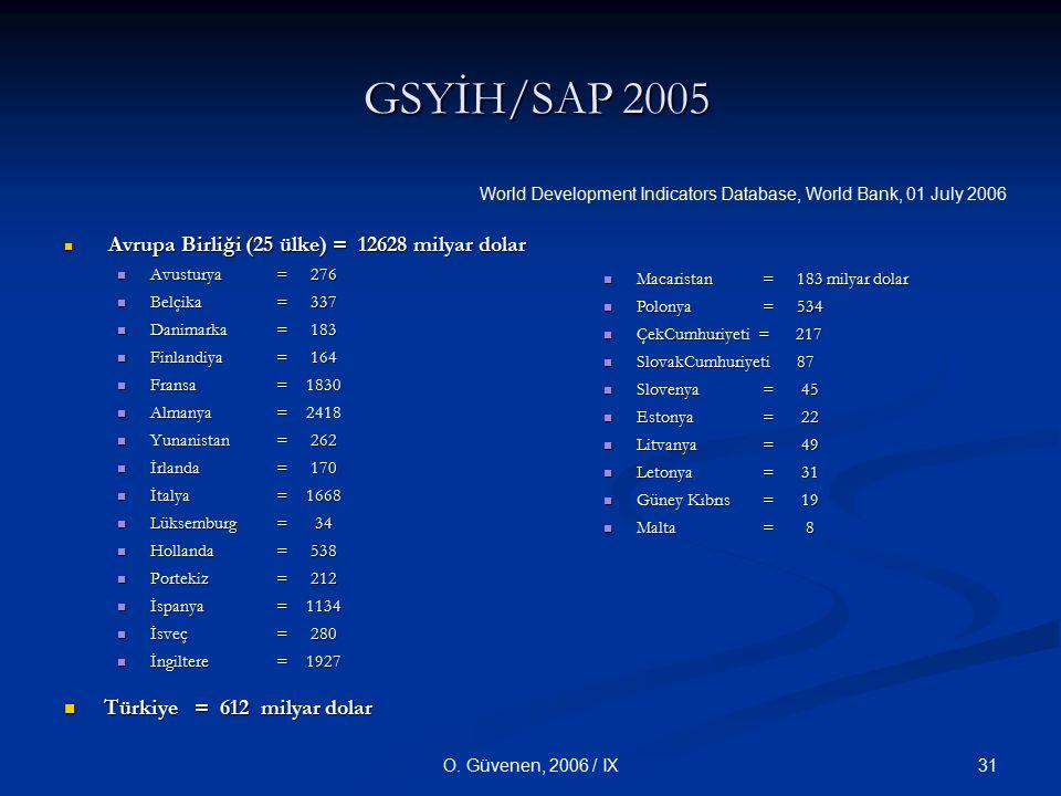 GSYİH/SAP 2005 Türkiye = 612 milyar dolar