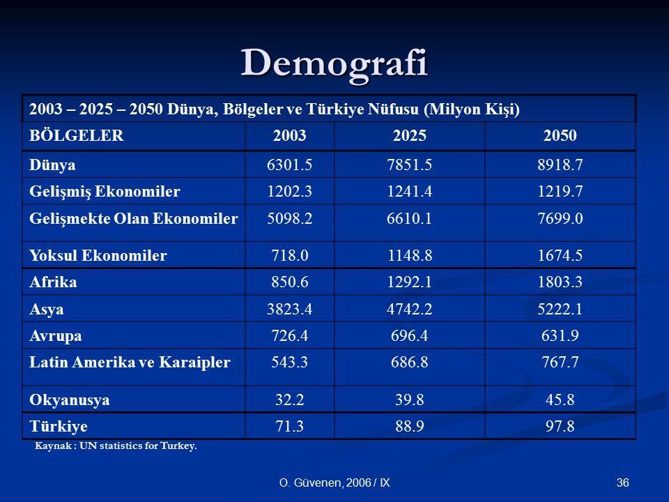 Demografi 2003 – 2025 – 2050 Dünya, Bölgeler ve Türkiye Nüfusu (Milyon Kişi) BÖLGELER. 2003. 2025.