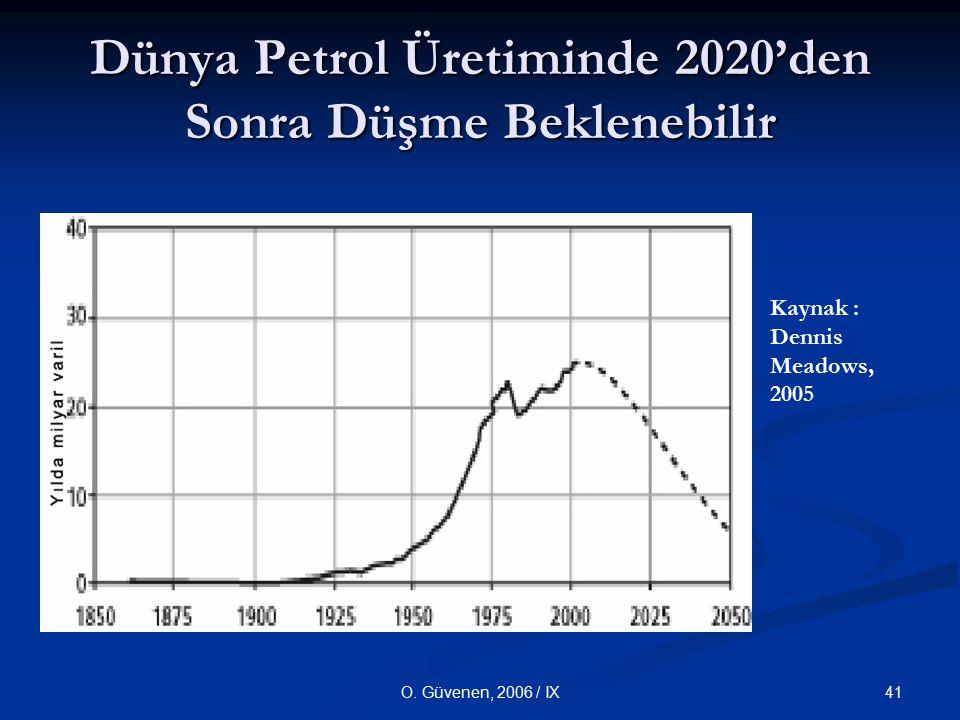 Dünya Petrol Üretiminde 2020'den Sonra Düşme Beklenebilir