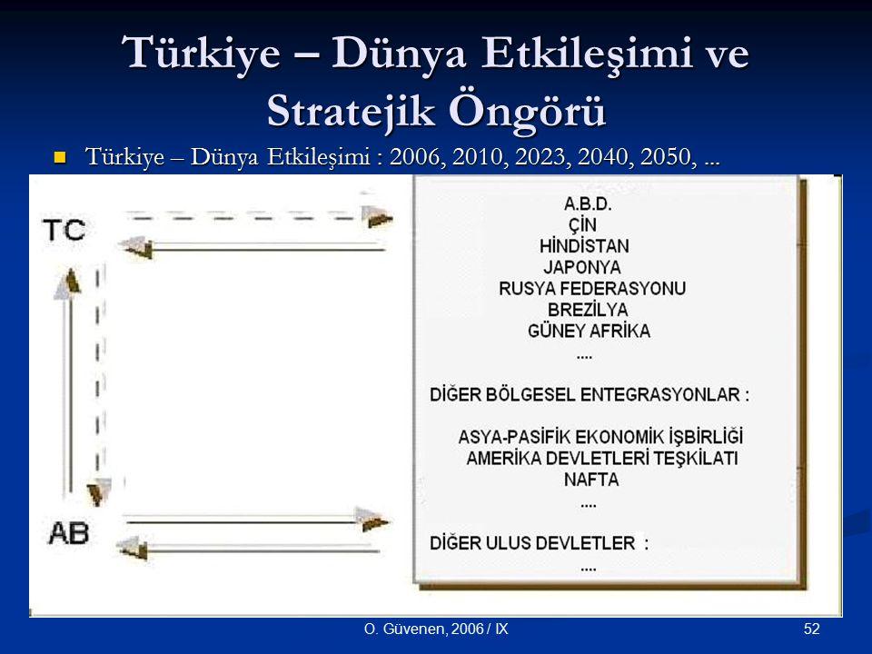 Türkiye – Dünya Etkileşimi ve Stratejik Öngörü