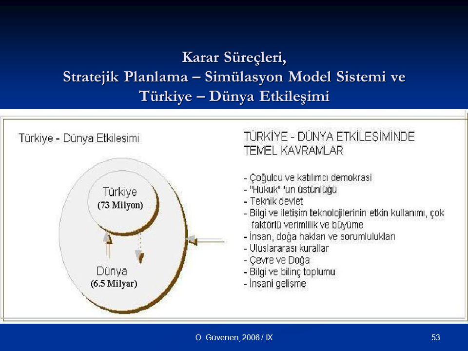 Karar Süreçleri, Stratejik Planlama – Simülasyon Model Sistemi ve Türkiye – Dünya Etkileşimi