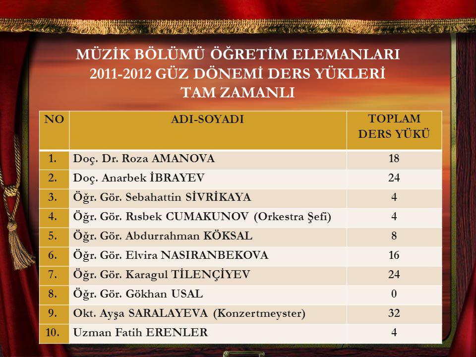 MÜZİK BÖLÜMÜ ÖĞRETİM ELEMANLARI 2011-2012 GÜZ DÖNEMİ DERS YÜKLERİ TAM ZAMANLI