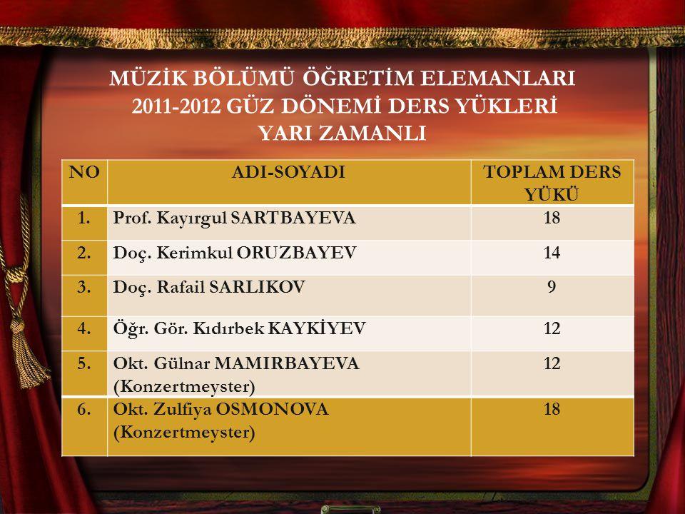 MÜZİK BÖLÜMÜ ÖĞRETİM ELEMANLARI 2011-2012 GÜZ DÖNEMİ DERS YÜKLERİ YARI ZAMANLI