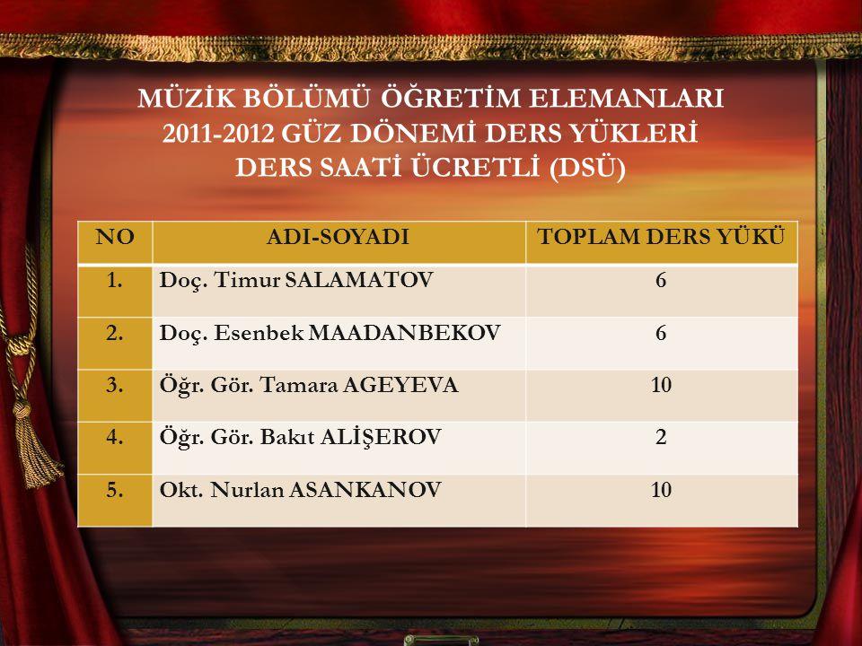 MÜZİK BÖLÜMÜ ÖĞRETİM ELEMANLARI 2011-2012 GÜZ DÖNEMİ DERS YÜKLERİ DERS SAATİ ÜCRETLİ (DSÜ)