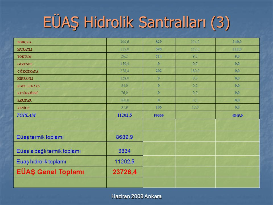 EÜAŞ Hidrolik Santralları (3)