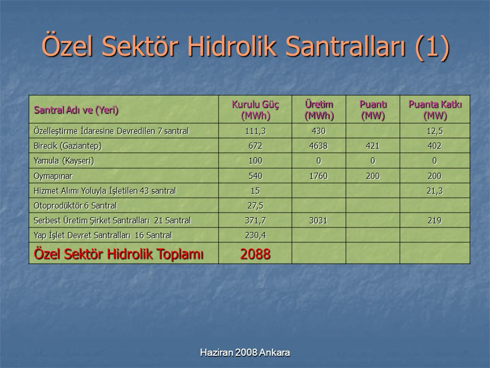 Özel Sektör Hidrolik Santralları (1)