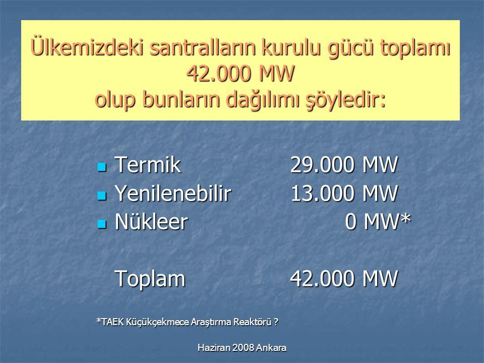 Ülkemizdeki santralların kurulu gücü toplamı 42