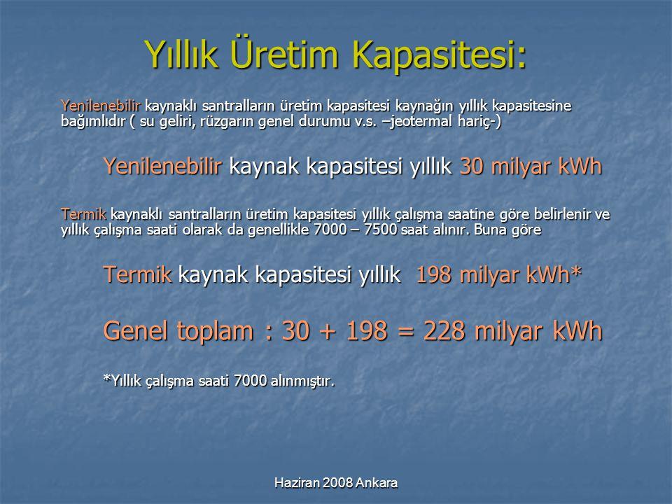 Yıllık Üretim Kapasitesi: