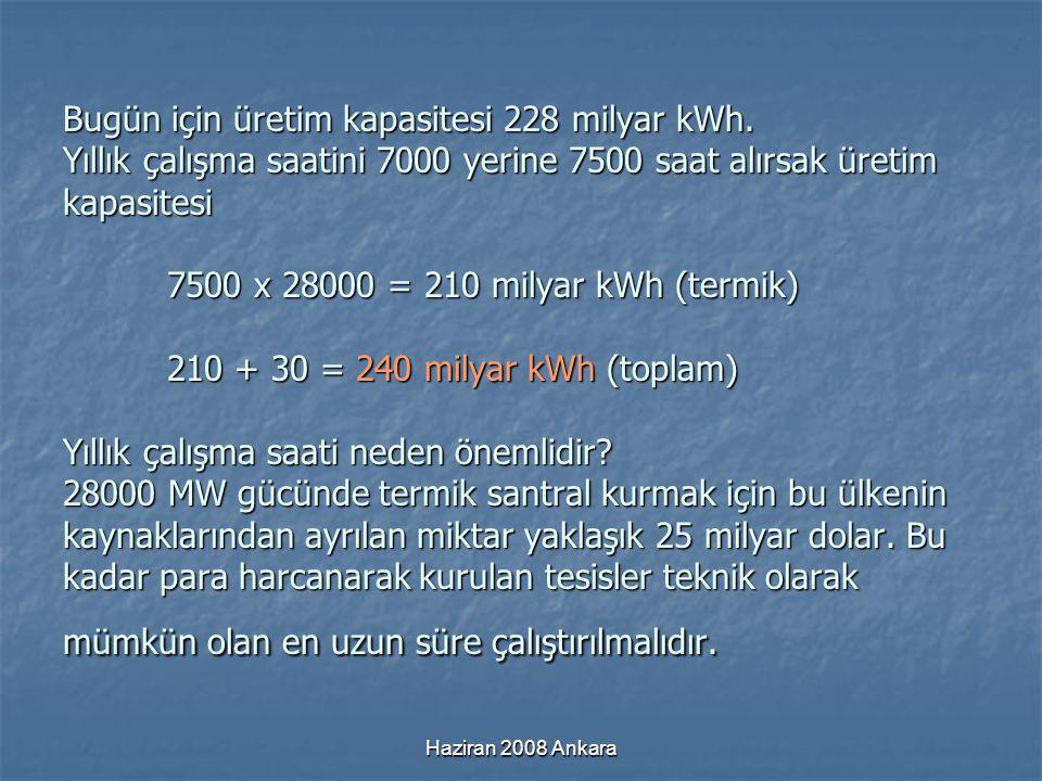 Bugün için üretim kapasitesi 228 milyar kWh