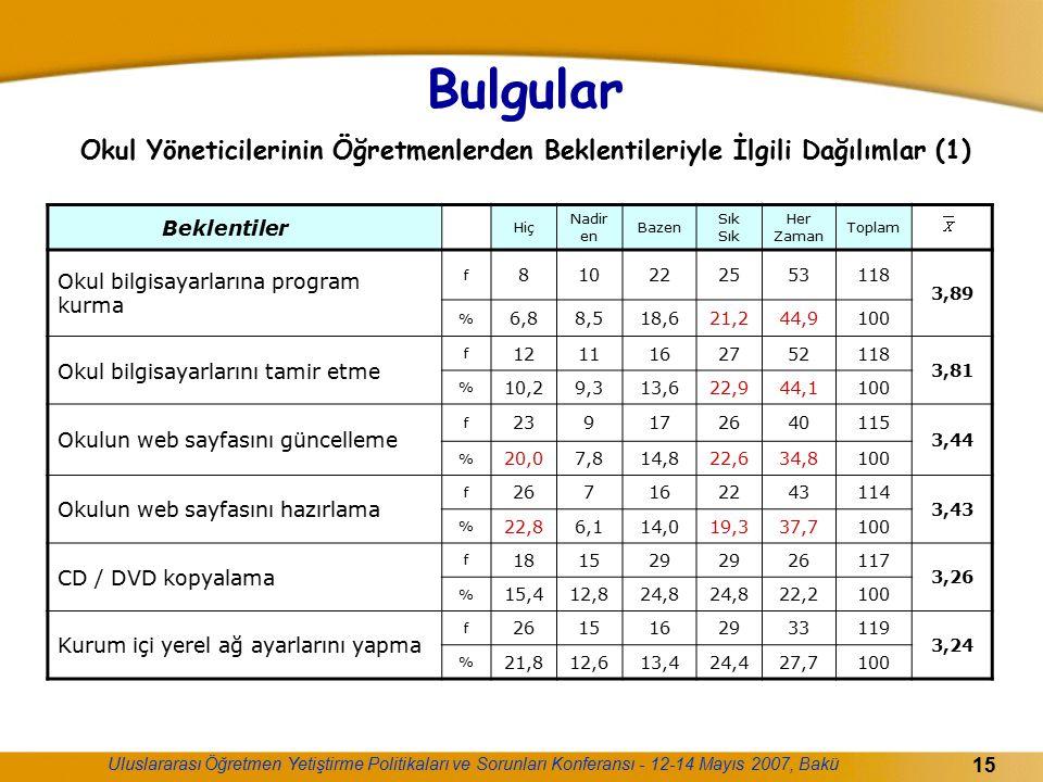 Bulgular Okul Yöneticilerinin Öğretmenlerden Beklentileriyle İlgili Dağılımlar (1)