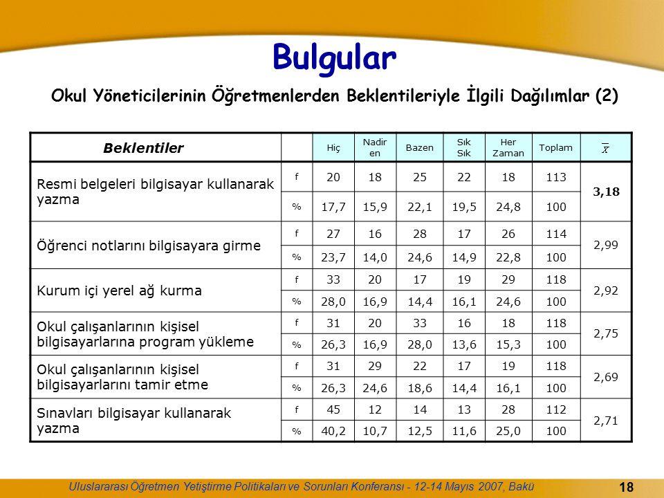Bulgular Okul Yöneticilerinin Öğretmenlerden Beklentileriyle İlgili Dağılımlar (2)
