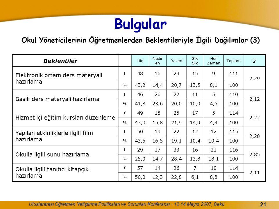 Bulgular Okul Yöneticilerinin Öğretmenlerden Beklentileriyle İlgili Dağılımlar (3)