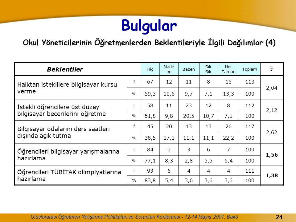 Bulgular Okul Yöneticilerinin Öğretmenlerden Beklentileriyle İlgili Dağılımlar (4)