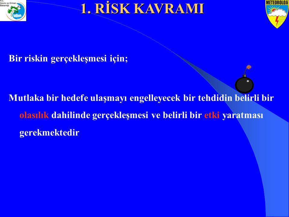 1. RİSK KAVRAMI Bir riskin gerçekleşmesi için;
