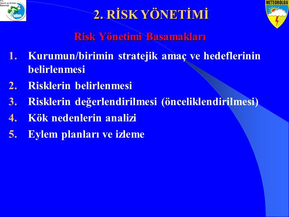 Risk Yönetimi Basamakları