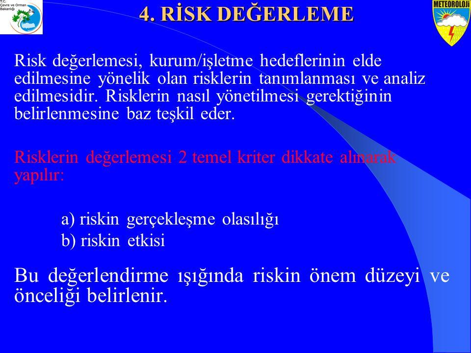 Bu değerlendirme ışığında riskin önem düzeyi ve önceliği belirlenir.