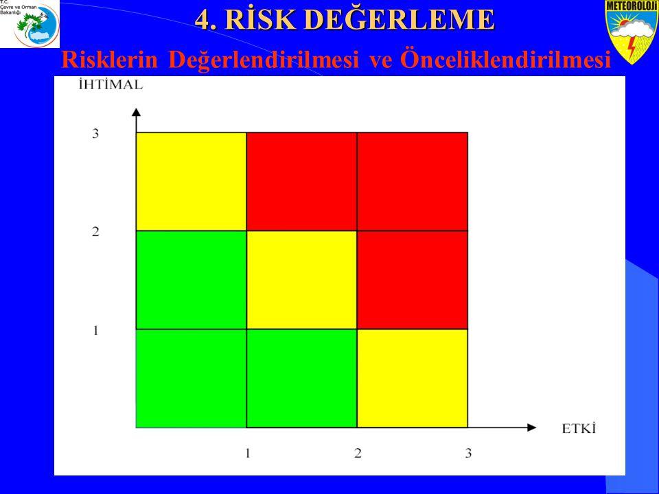 4. RİSK DEĞERLEME Risklerin Değerlendirilmesi ve Önceliklendirilmesi