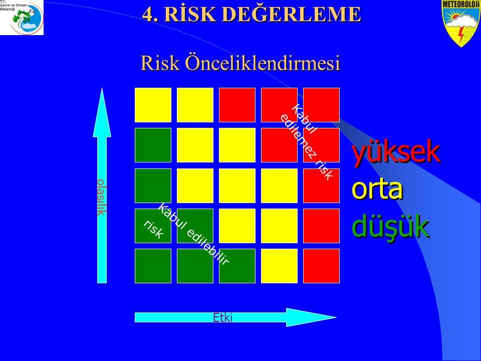 Risk Önceliklendirmesi