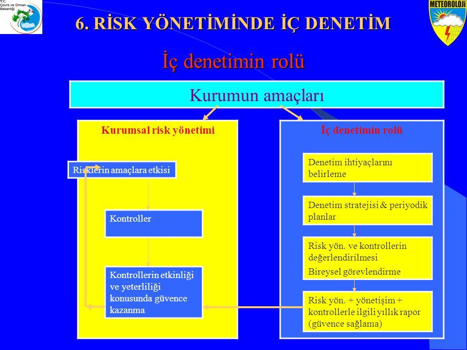6. RİSK YÖNETİMİNDE İÇ DENETİM Kurumsal risk yönetimi