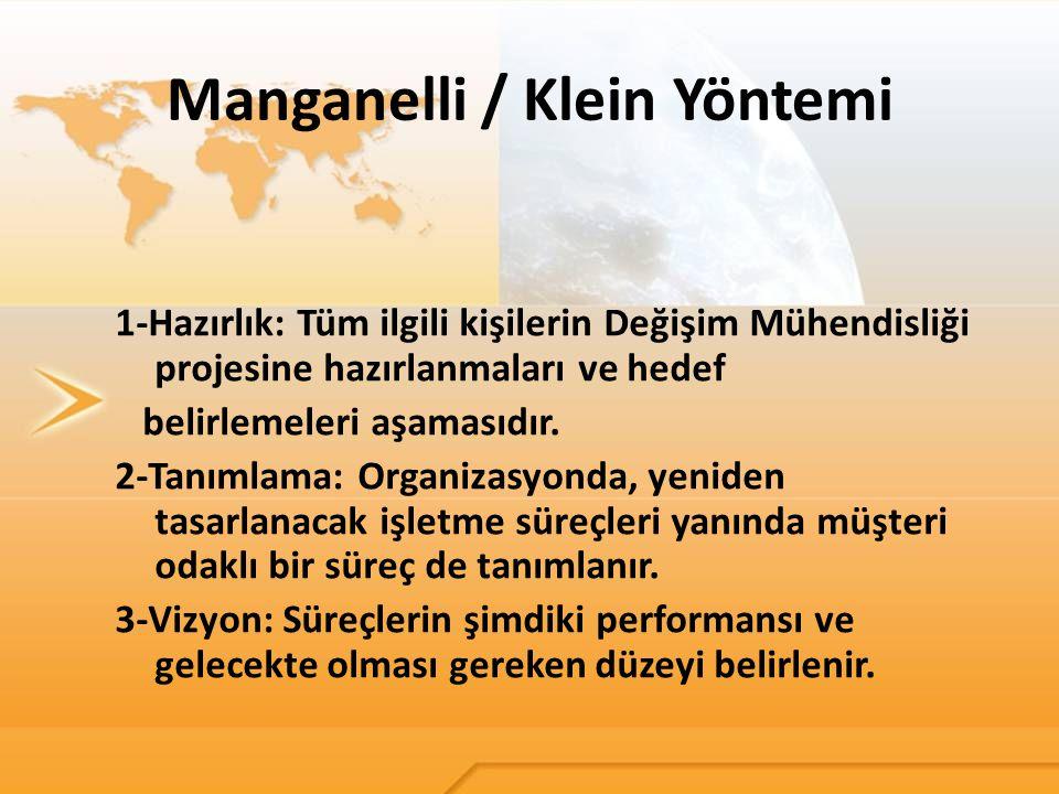 Manganelli / Klein Yöntemi