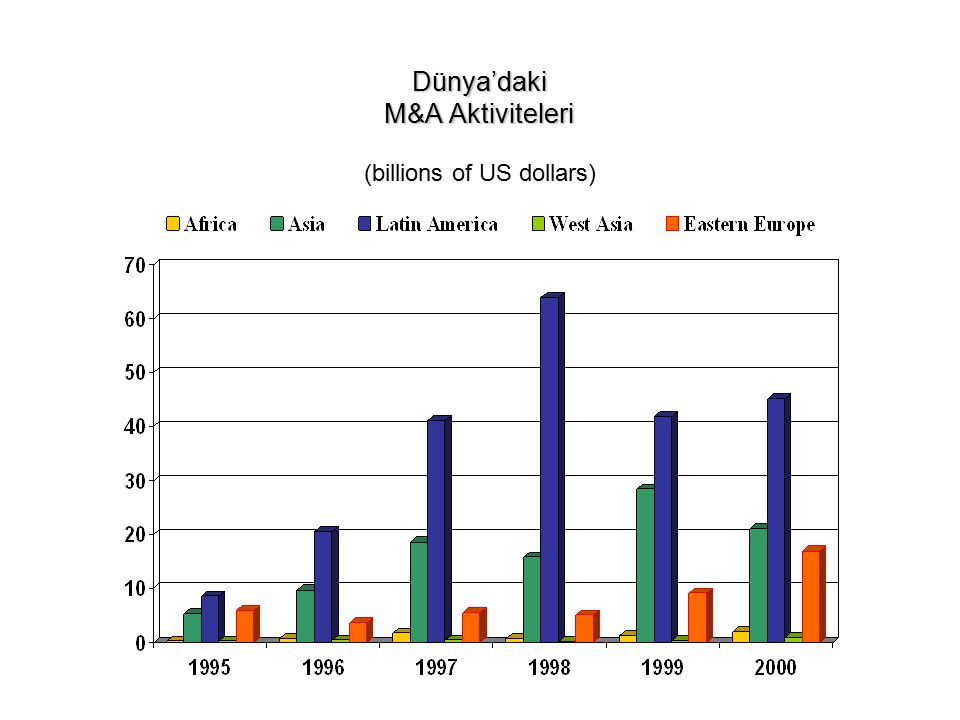 Dünya'daki M&A Aktiviteleri