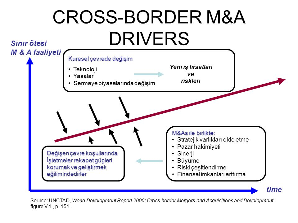 CROSS-BORDER M&A DRIVERS