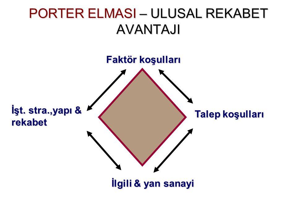 PORTER ELMASI – ULUSAL REKABET AVANTAJI