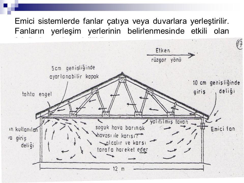 Emici sistemlerde fanlar çatıya veya duvarlara yerleştirilir