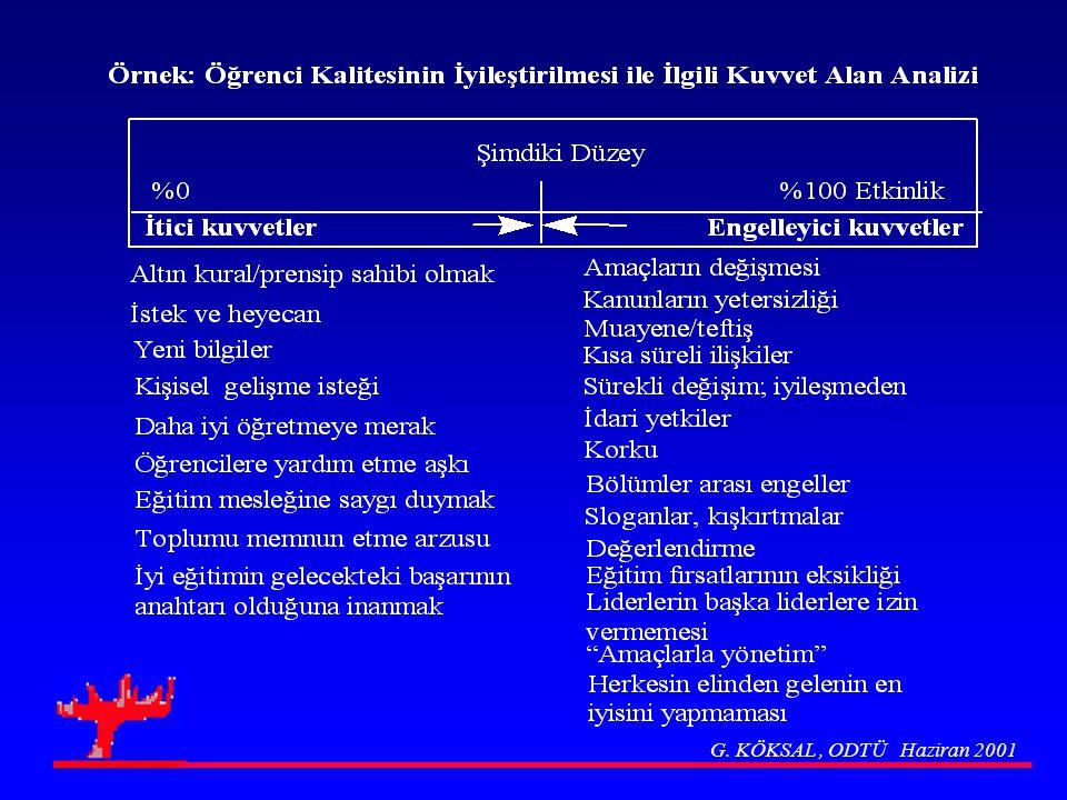 G. KÖKSAL , ODTÜ Haziran 2001