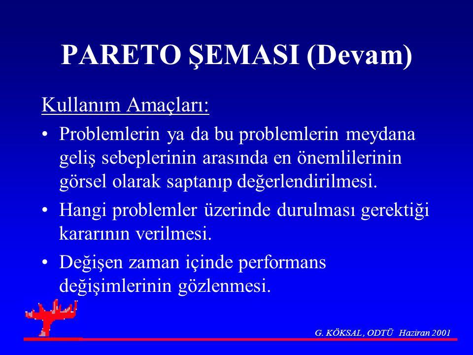PARETO ŞEMASI (Devam) Kullanım Amaçları:
