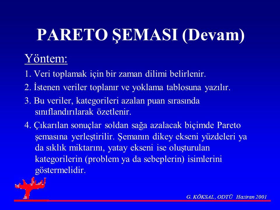 PARETO ŞEMASI (Devam) Yöntem: