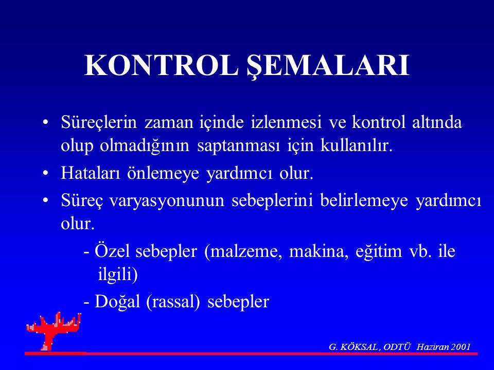 KONTROL ŞEMALARI Süreçlerin zaman içinde izlenmesi ve kontrol altında olup olmadığının saptanması için kullanılır.