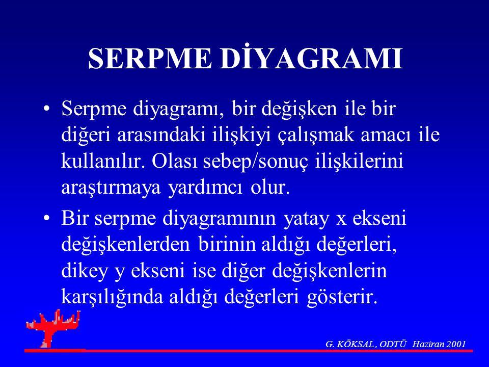 SERPME DİYAGRAMI