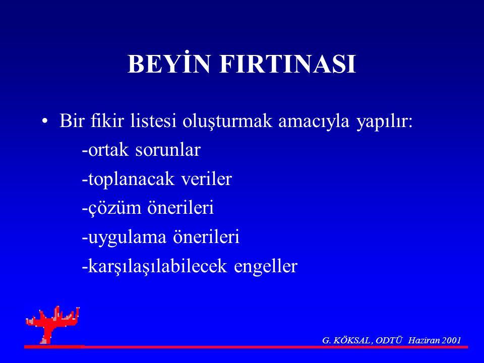 BEYİN FIRTINASI Bir fikir listesi oluşturmak amacıyla yapılır: