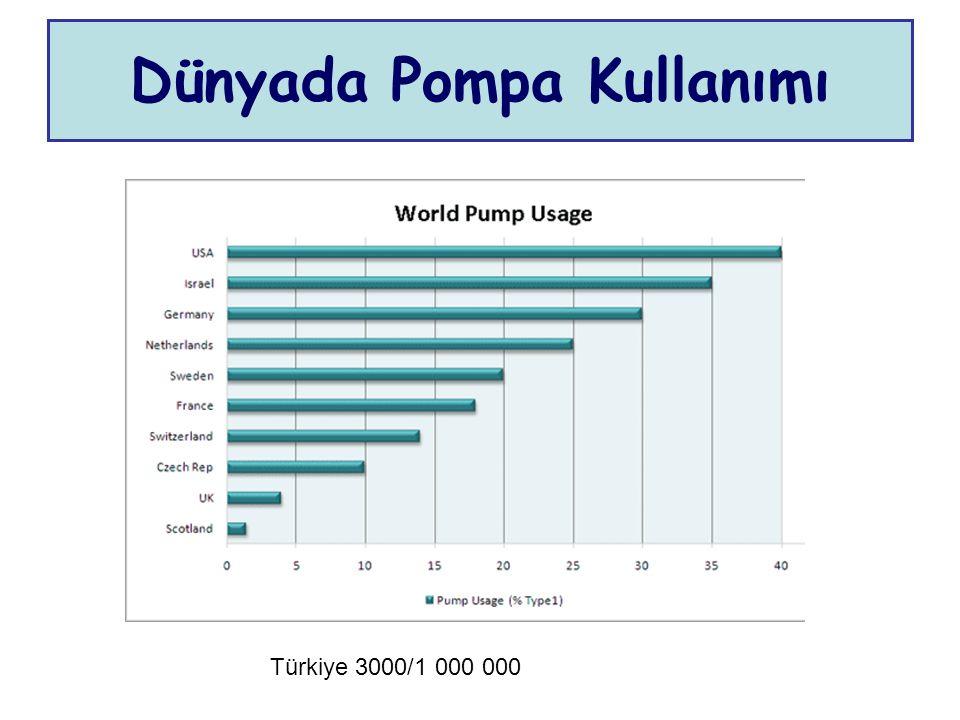 Dünyada Pompa Kullanımı