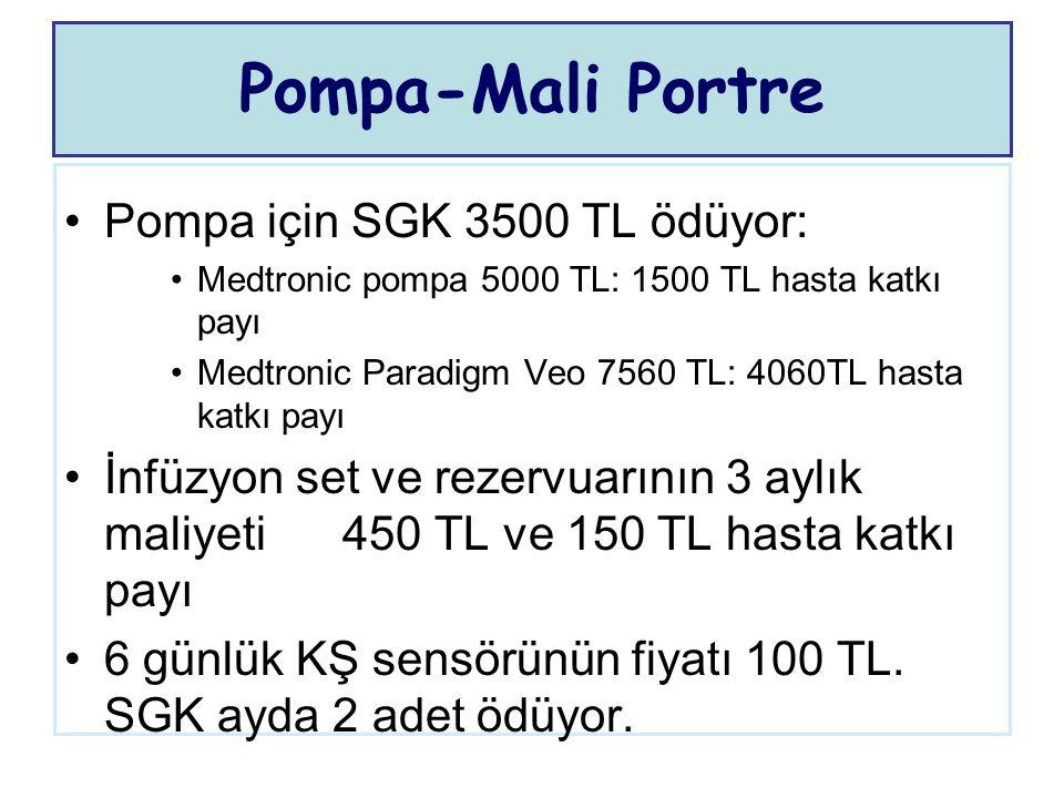 Pompa-Mali Portre Pompa için SGK 3500 TL ödüyor: