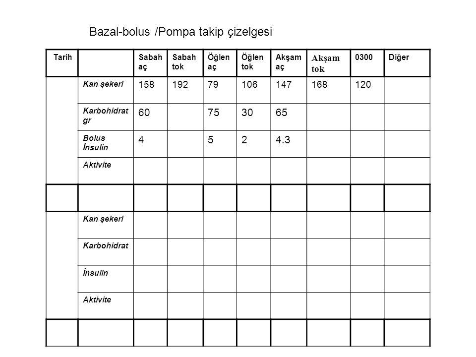 Bazal-bolus /Pompa takip çizelgesi